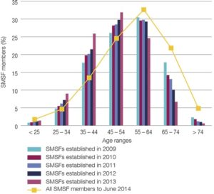 ato-graph-proportion-of-smsf-members-by-age-range